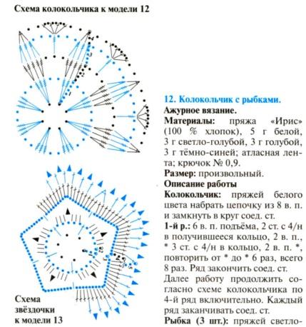 Вязание крючком шали схемы и узоры и описание