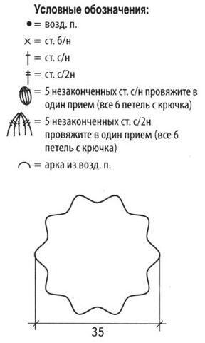 Как связать кепку спицами. Схема вязания летнего берета крючком и кепки спицами