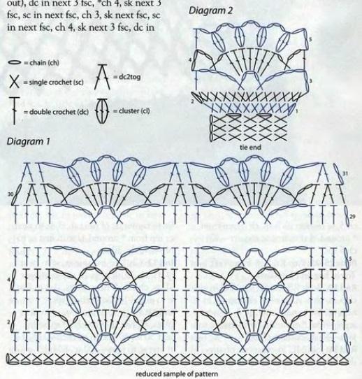 Как связать юбку из ленточного кружева